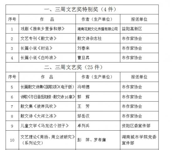 """首届益阳市""""三周文艺奖""""获奖作品通报"""